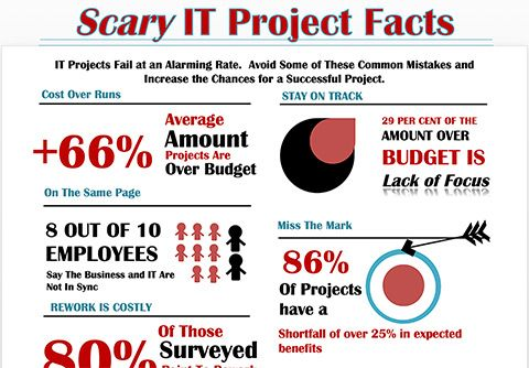Scary Statistics About IT Projects